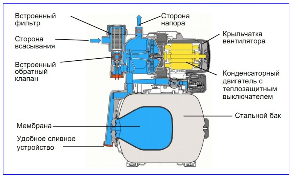 Конструкция насосной станции.