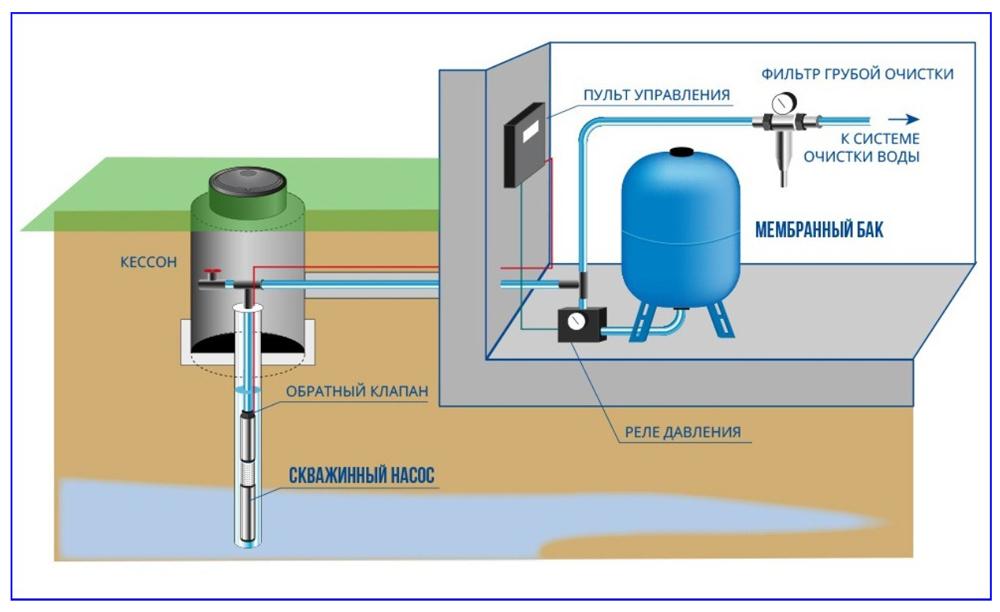 Схема водоснабжения дома с гидробаком.