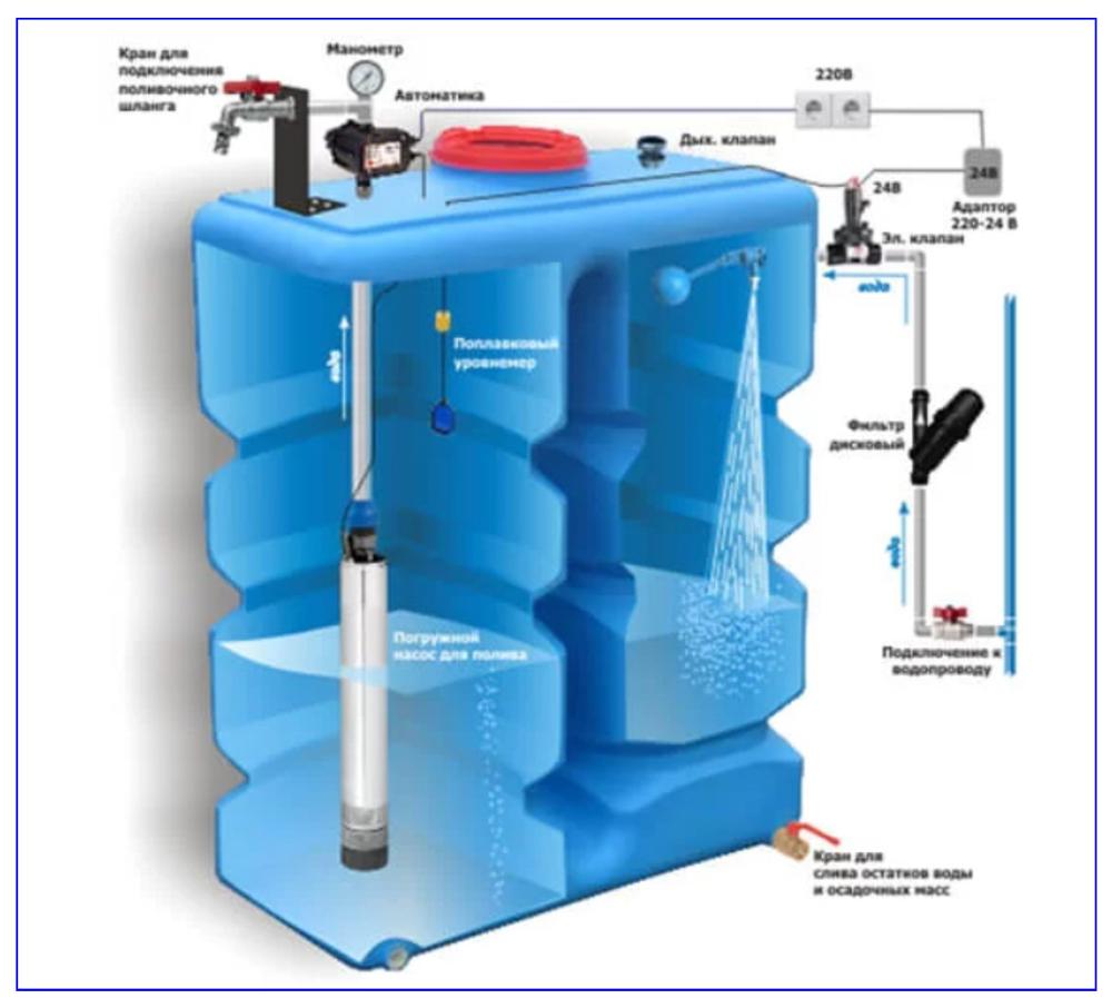 Схема с применением в емкости погружного насоса.