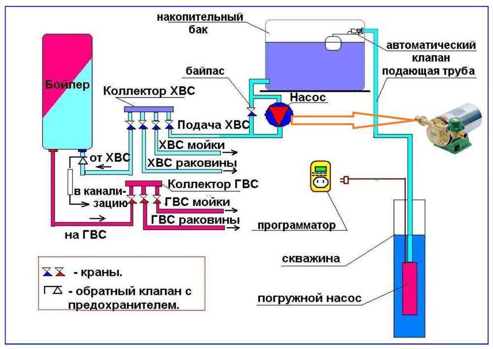 Схема водоснабжения с повысительным насосом и верхним накопительным резервуаром.