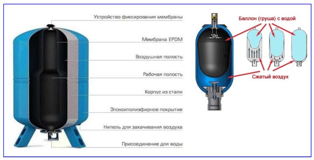 Конструкция и принцип работы гидроаккумулятора для водоснабжения
