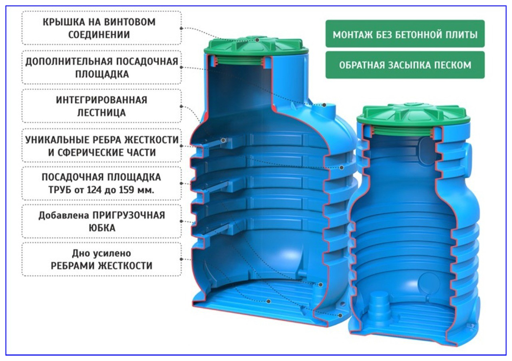 Внешний вид и конструкция пластикового кессона для скважины Rodlex.