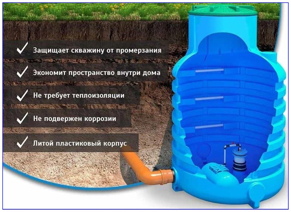 Функции пластиковых кессонов для скважин.