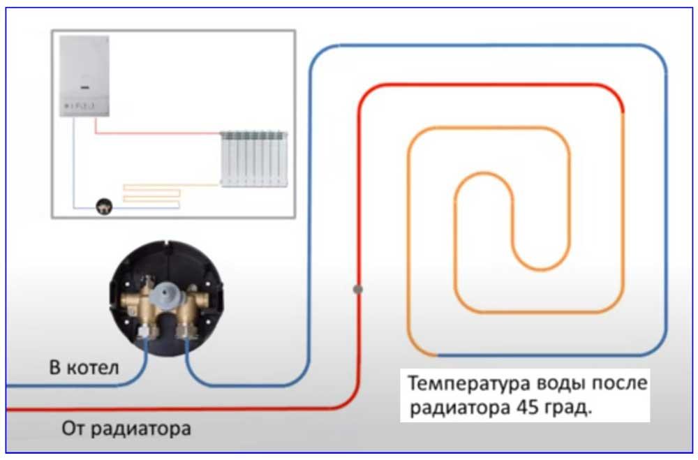Схема подключения петли теплого пола от радиатора.