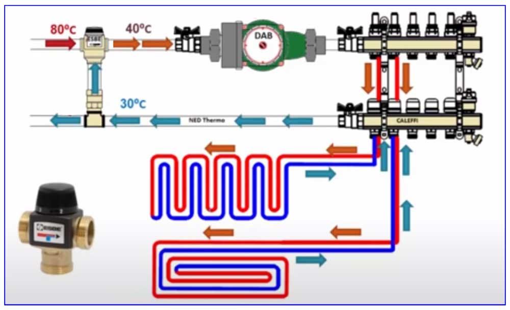 Схема коллекторной разводки с термостатическим клапаном с тремя входами и принцип ее работы.