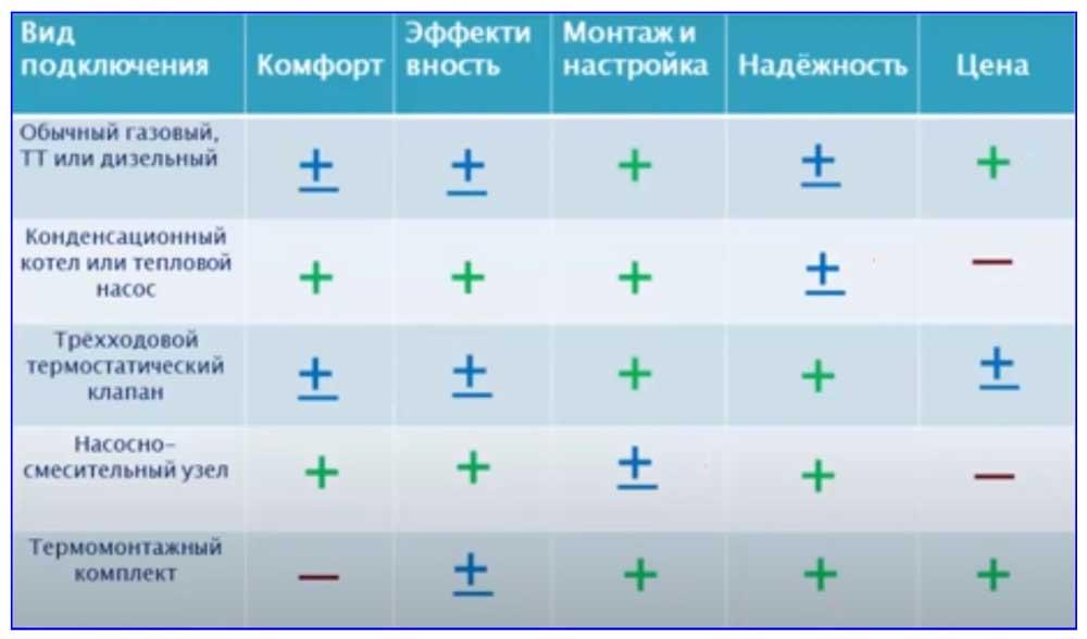 Сравнение эффективности некоторых методов подключения теплых полов к системе отопления.