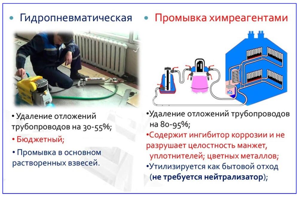Сравнение различных методов промывки системы отопления по эффективности.