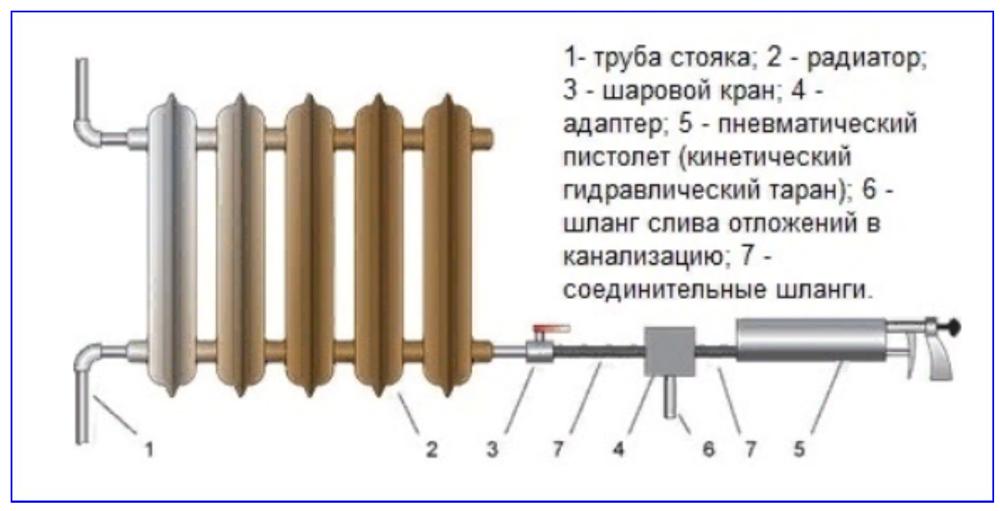 Схема промывки радиатора с применением пневматического пистолета.