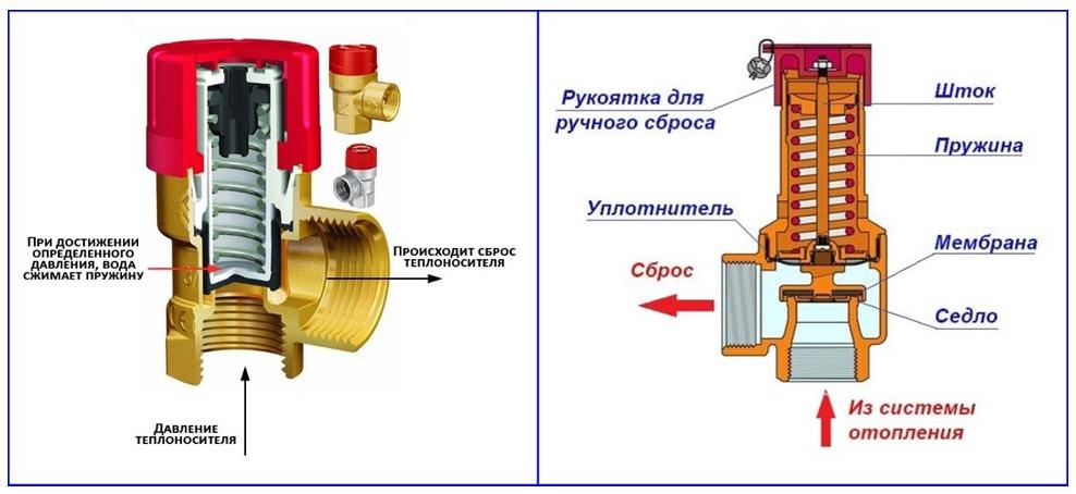 Принцип работы и устройство спускного клапана для системы безопасности отопления закрытого типа.