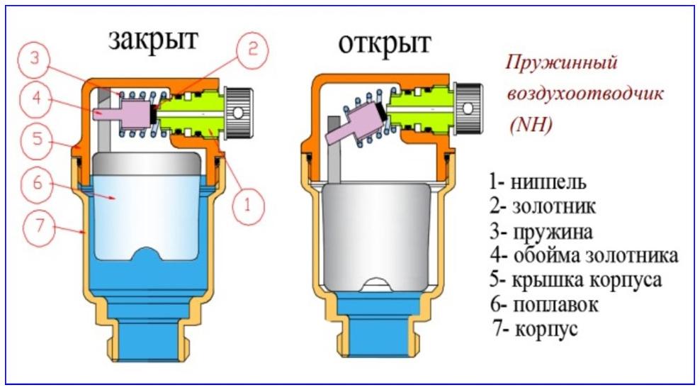 Принцип работы воздухоотводчика в блоках системы безопасности закрытой системы отопления.