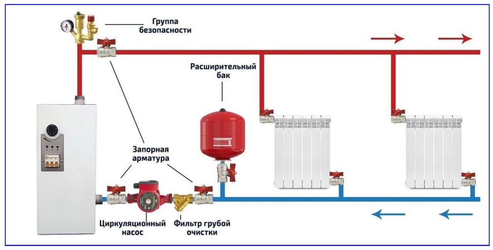 Схема правильной установки группы безопасности для отопления.