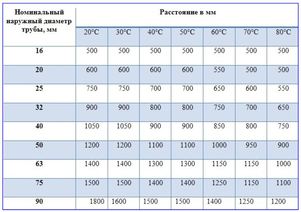 Таблица расстояний между опорами полипропиленовых ПП-труб в зависимости от их температуры и диаметра.
