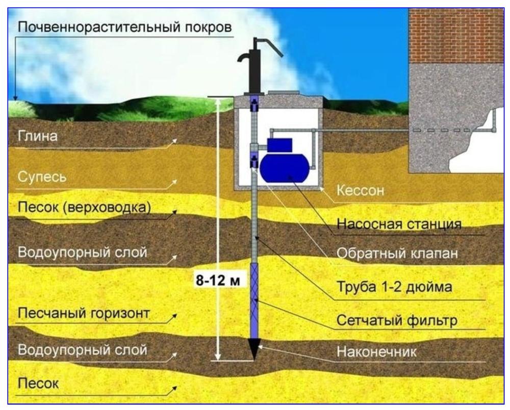 Схема организации водозабора из абиссинок с поршневым ручным насосом и насосной станцией.