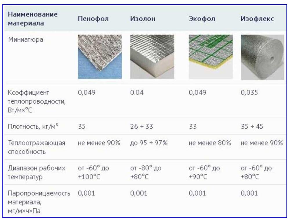 Физические характеристики разных марок вспененных полиэтиленов.