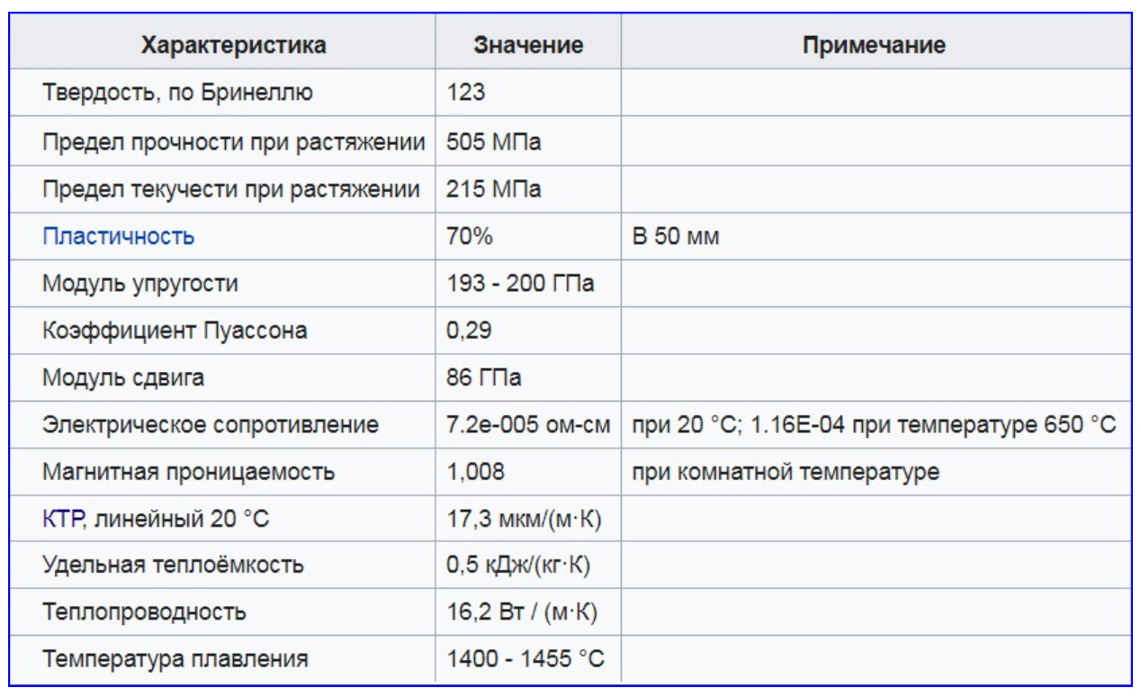 Физические и механические параметры хромоникелевой нержавейки AISI 304.