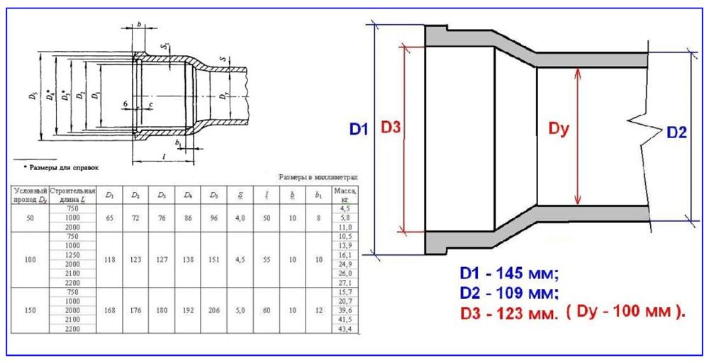 Размеры чугунных канализационных труб.