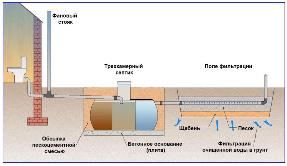 Канализация на даче - схема с септиком и фильтрационным полем.