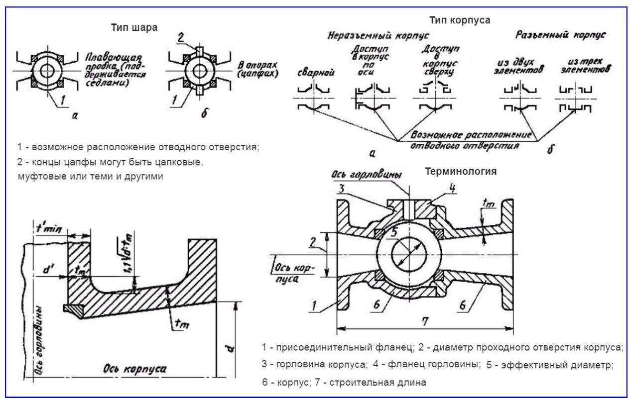 Кран шаровой фланцевый - конструктивные особенности по ГОСТ 28343-89.