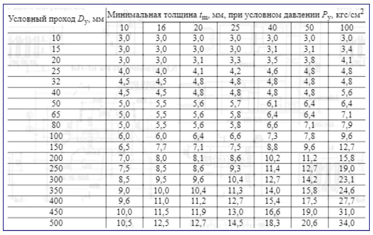 Размеры фланцевых стальных шаровых кранов по ГОСТ 28343-89.