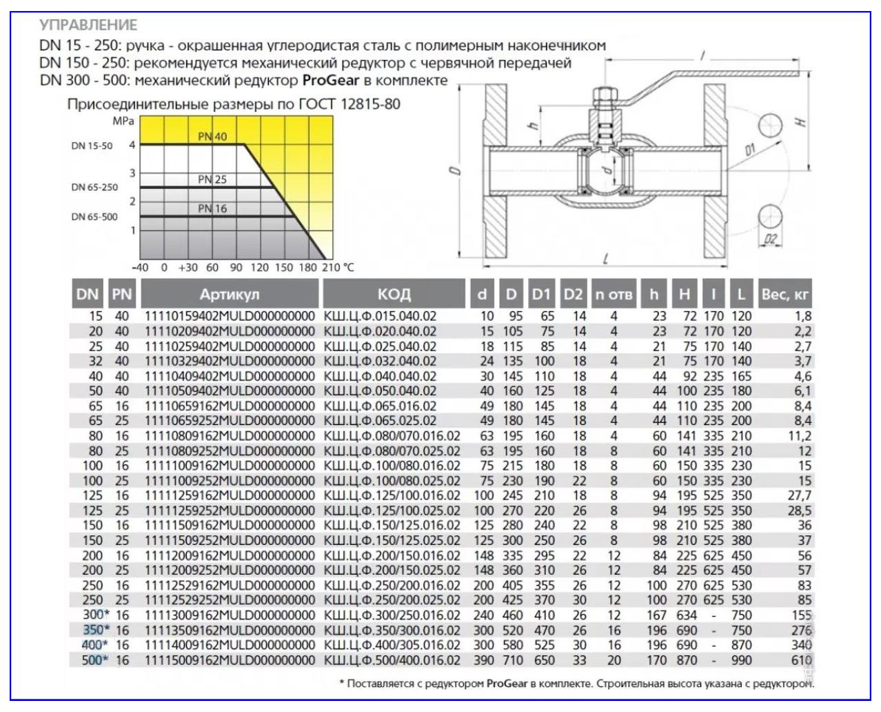 Технические характеристики шаровых кранов LD.