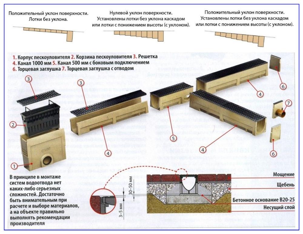Схема прокладки линейной канализации