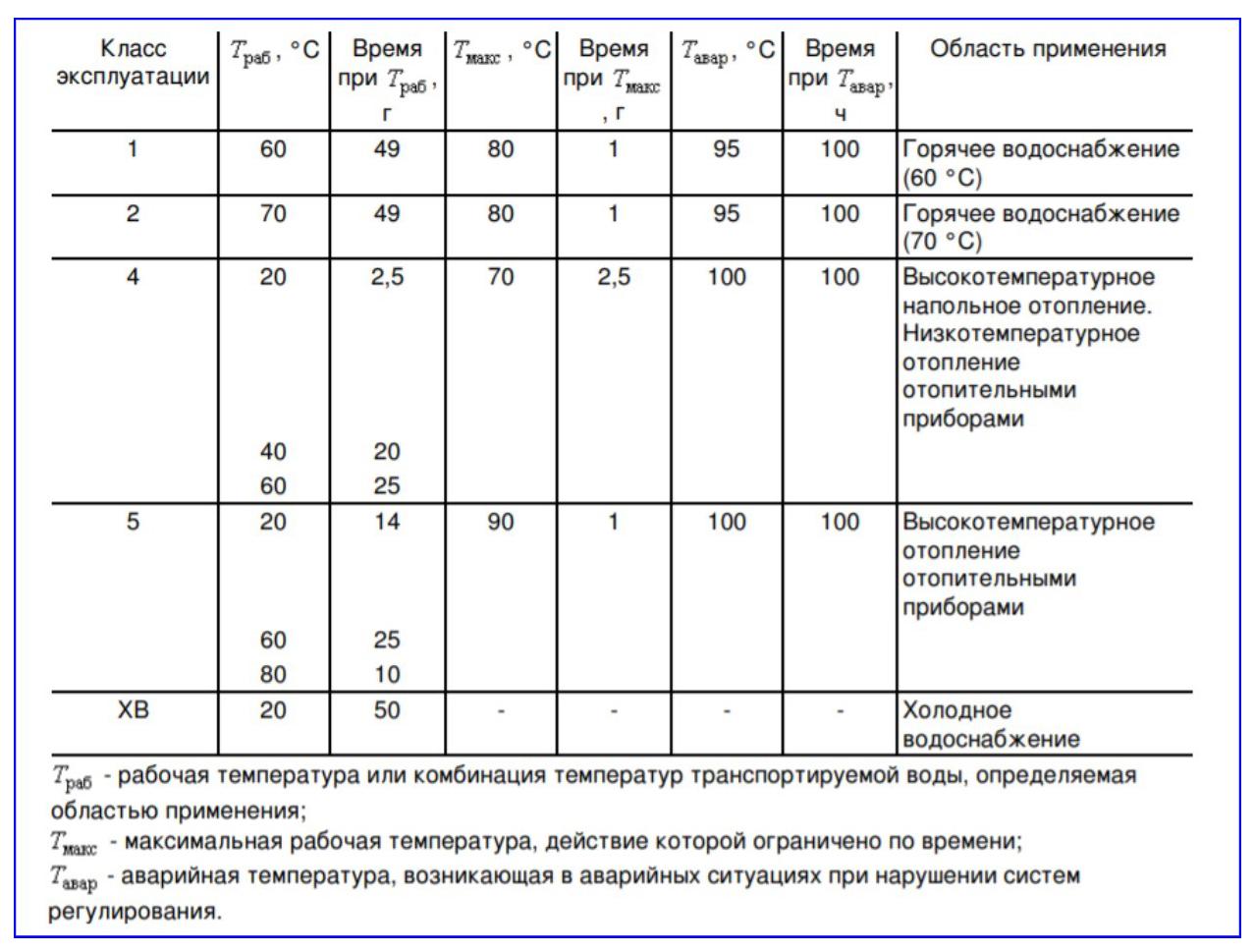 Классы эксплуатации полипропиленовых труб.