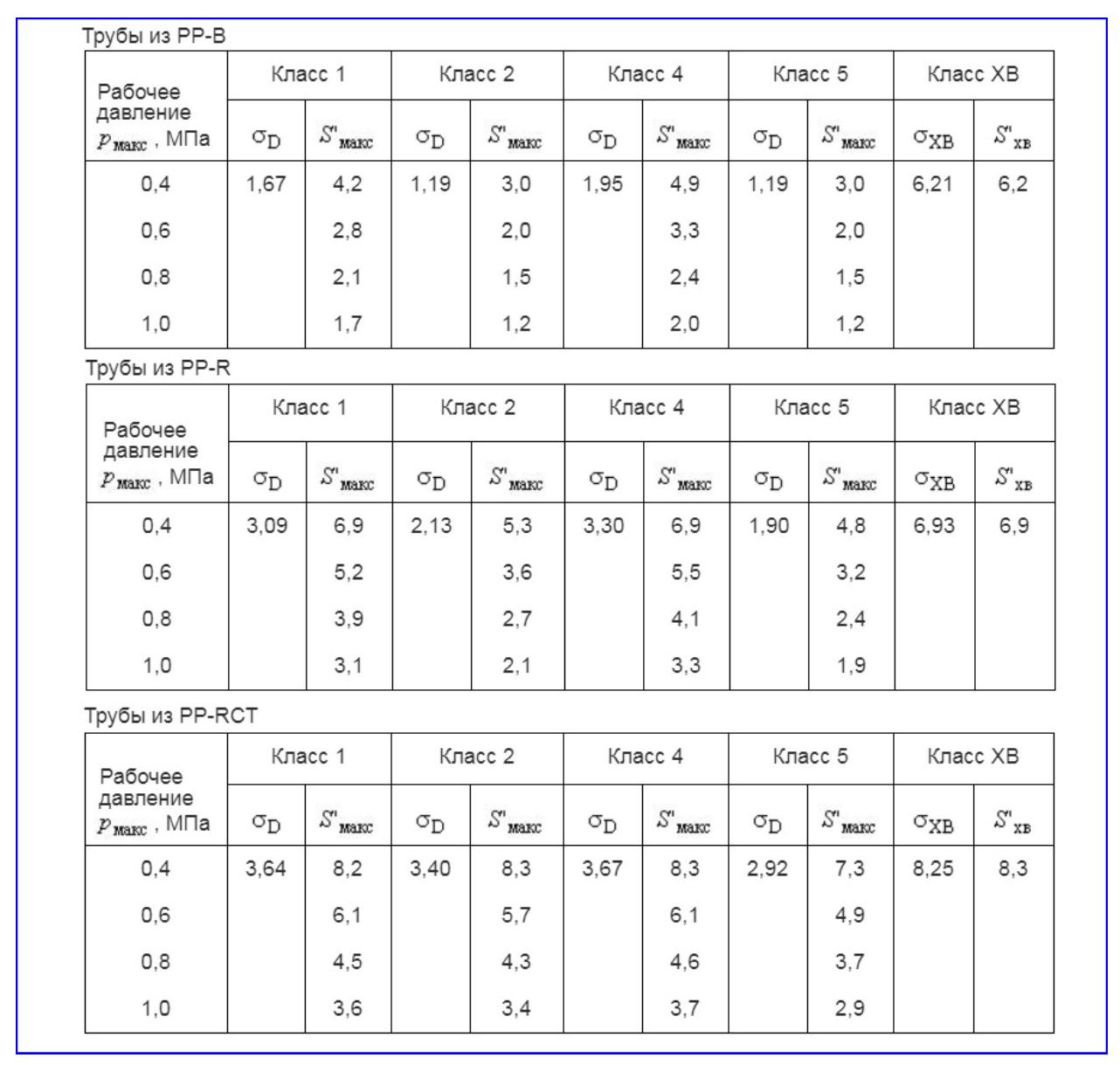 Таблицы для определения серии ПП-труб для разных классов эксплуатации по ГОСТ 32415-2013.