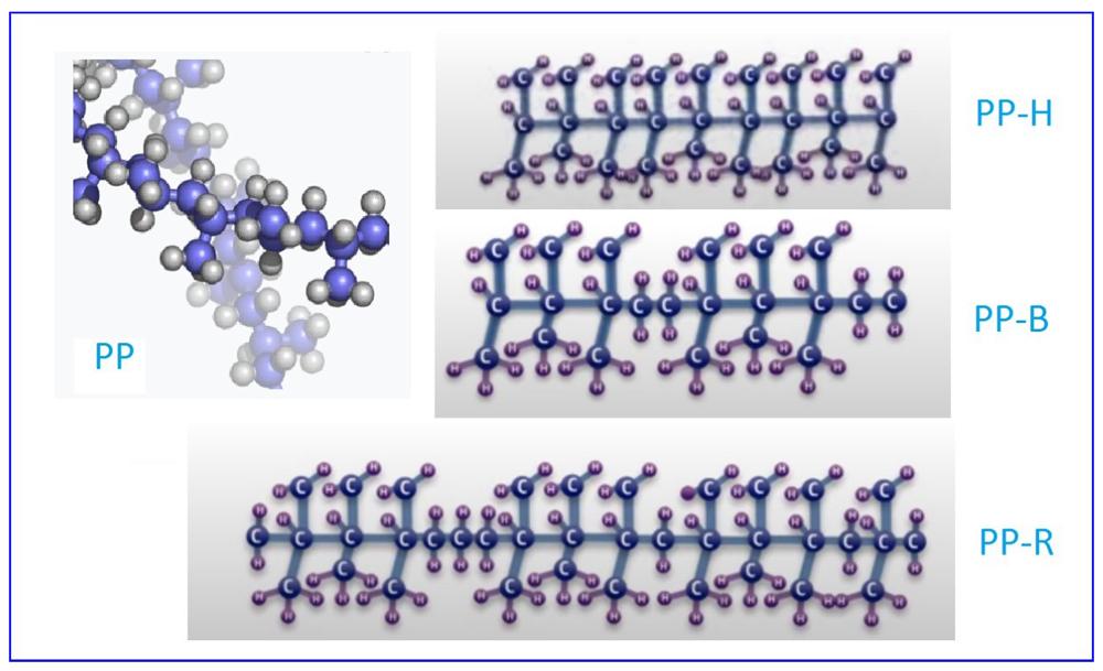 Кристаллические решетки РР-Н, РР-В и PP-R соответственно без молекул СН2, с упорядоченными и рандомными цепочками молекул этилена СН2.