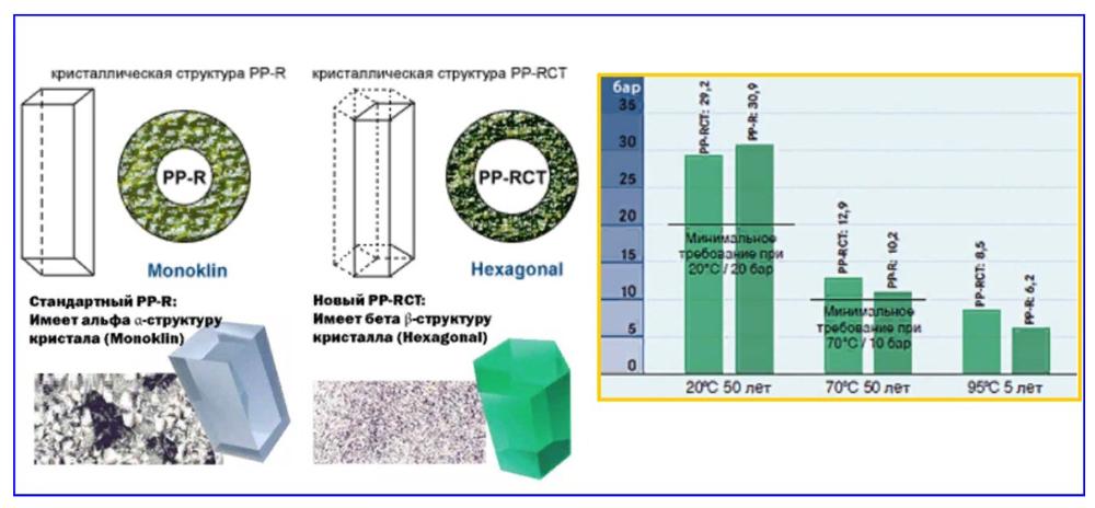 Кристаллическая структура полипропилена.