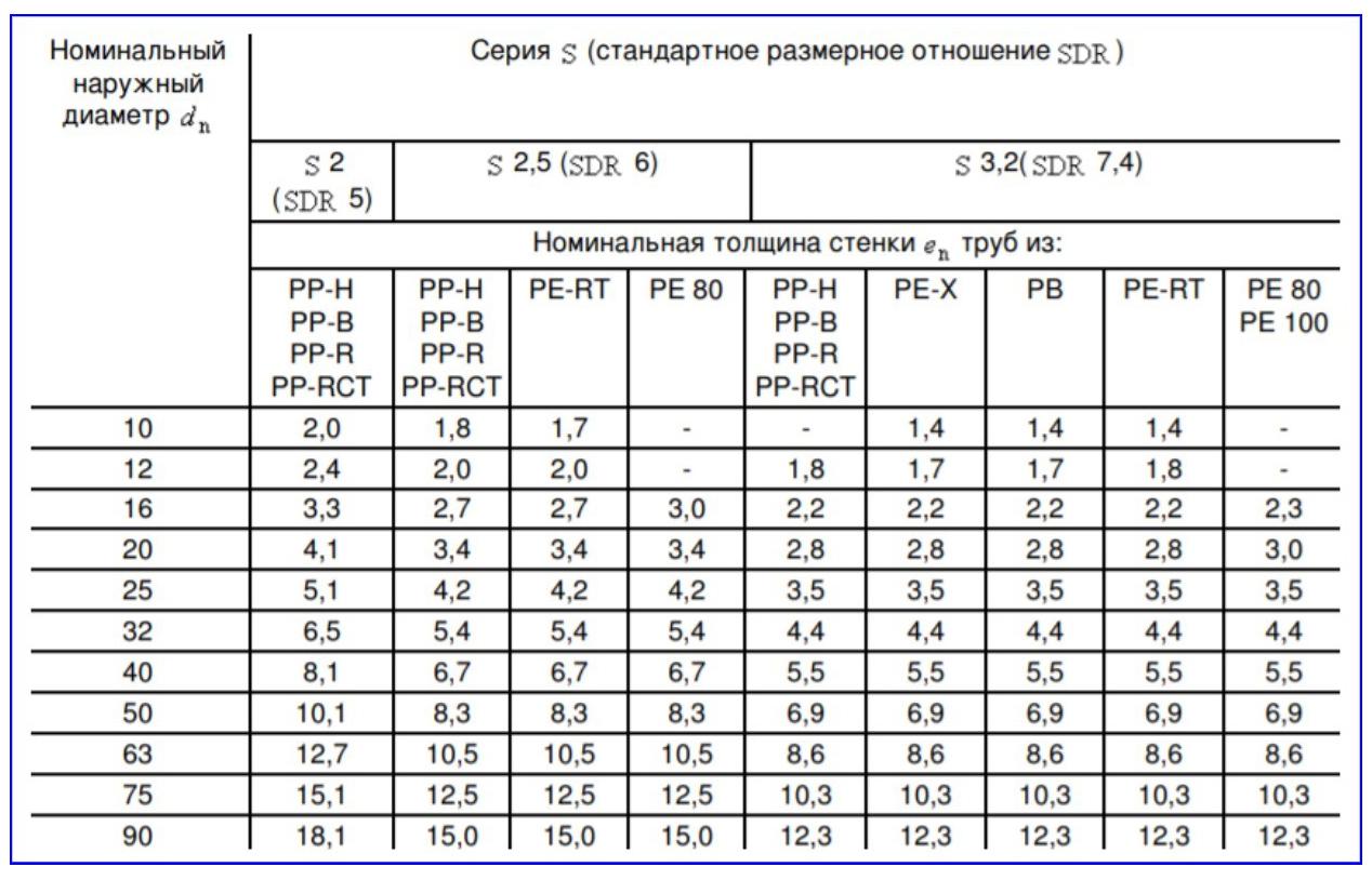 Размеры полипропиленовых труб.