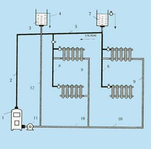 схема отопления с принудительной циркуляцией.