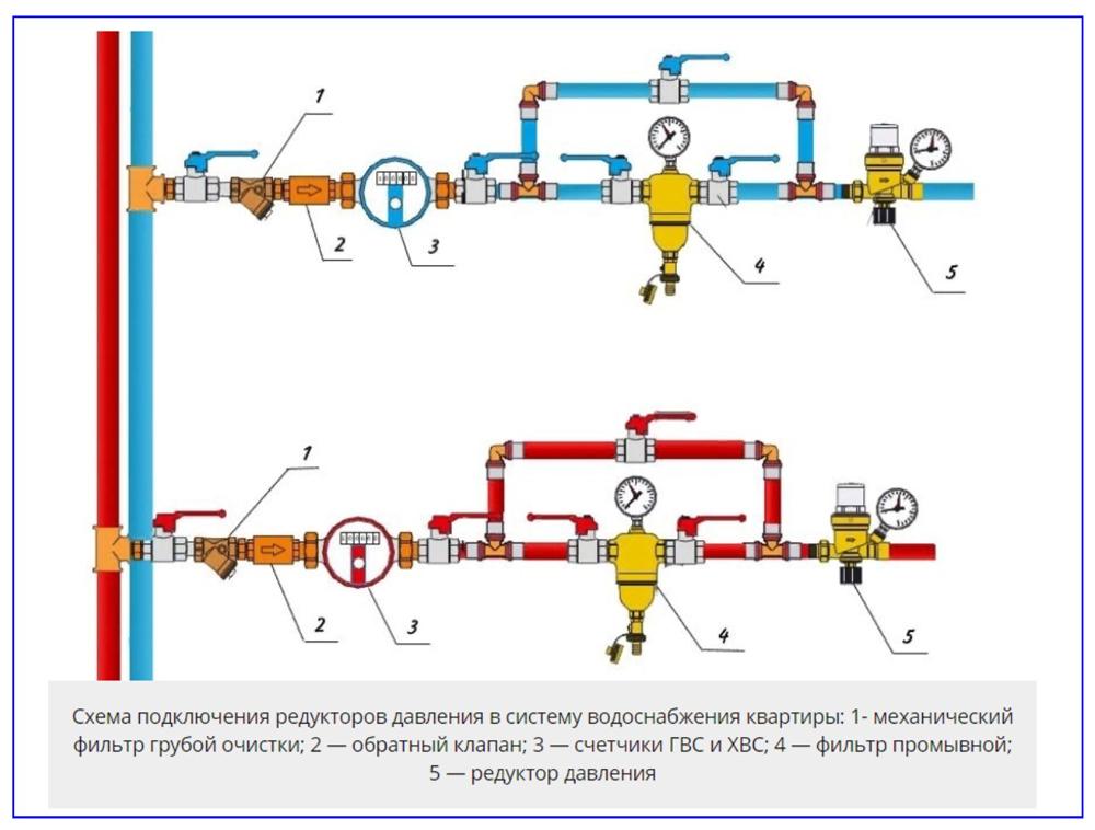Схема установки регулятора давления воды в системе водоснабжения.