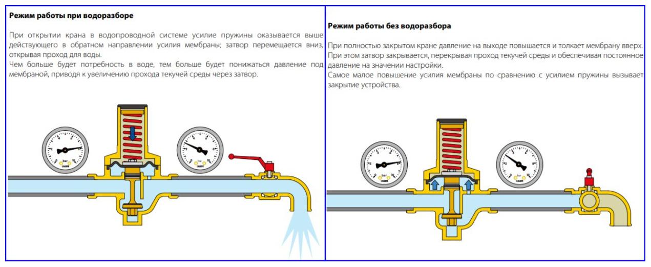 Принцип работы регулятора давления воды в системе водоснабжения.