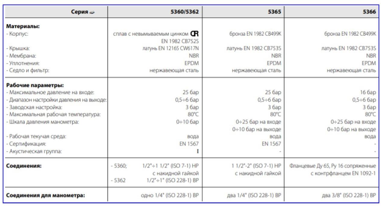 Технические и эксплуатационные характеристики моделей серии Caleffi.