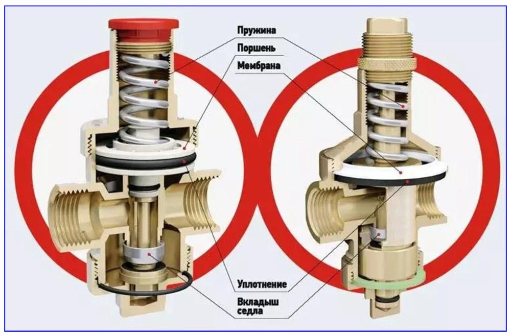 Различия в конструктивном исполнении поршневых и мембранных регуляторов давления воды.