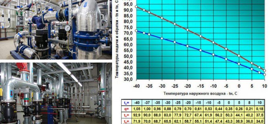 Температурный график подачи теплоносителя в систему отопления.