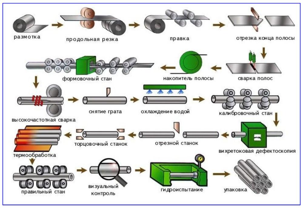 Этапы производственного процесса труб ВГП.