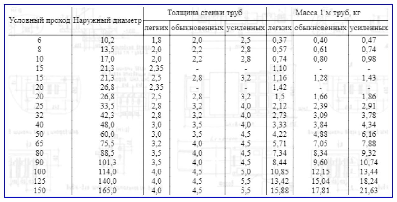 Размеры ВГП труб.