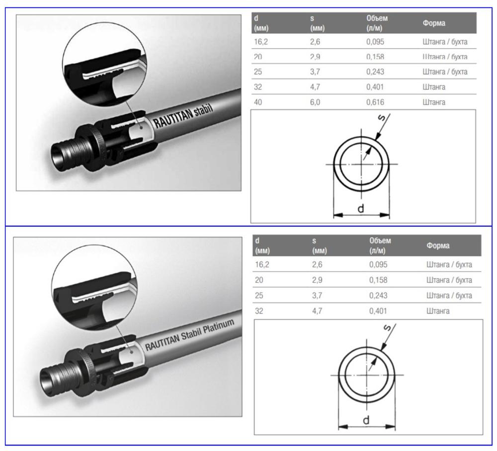Размерные параметры и формы поставки Rautitan Stabil и Stabil Platinum.