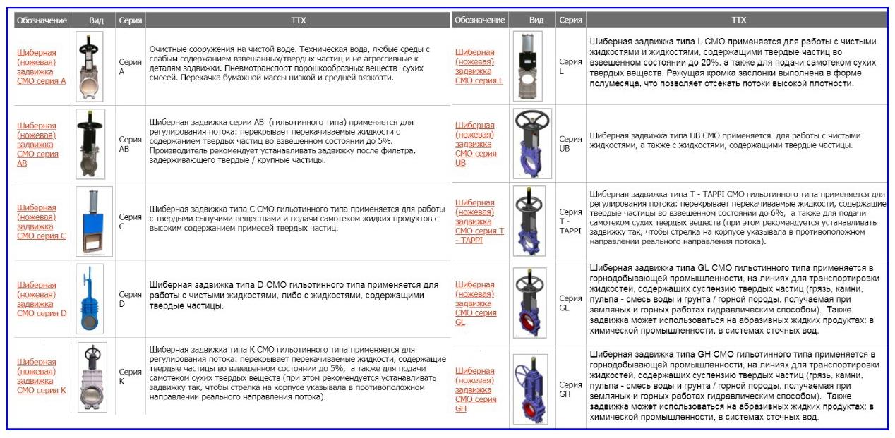 Разновидности шиберных затворов марки СМО.