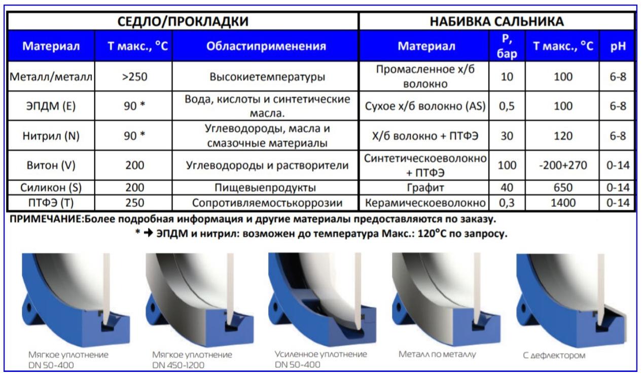 Материалы изготовления уплотнений в изделиях марки СМО и их разновидности.