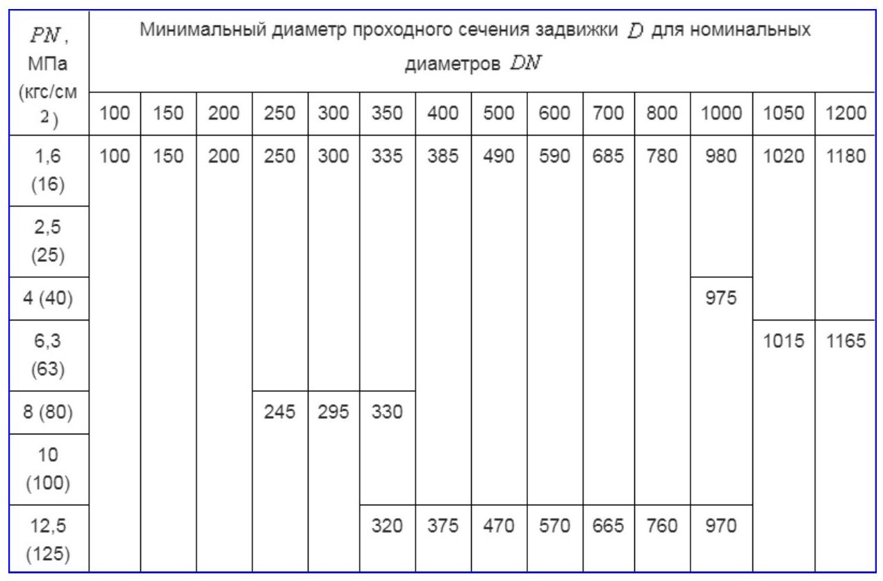 Размер шиберных задвижек по ГОСТ Р 55020-2012.