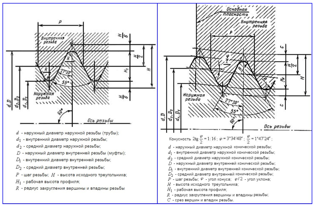 Профили цилиндрической по ГОСТ 6357-81 и конической по ГОСТ 6211-81 резьб.