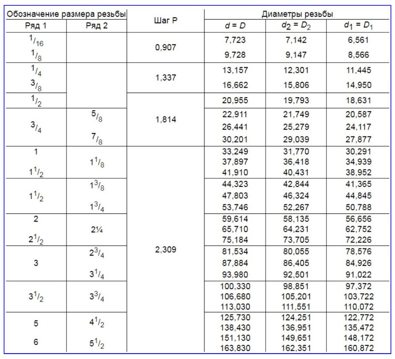 Трубная резьба размеры таблица по ГОСТ 6357-81.