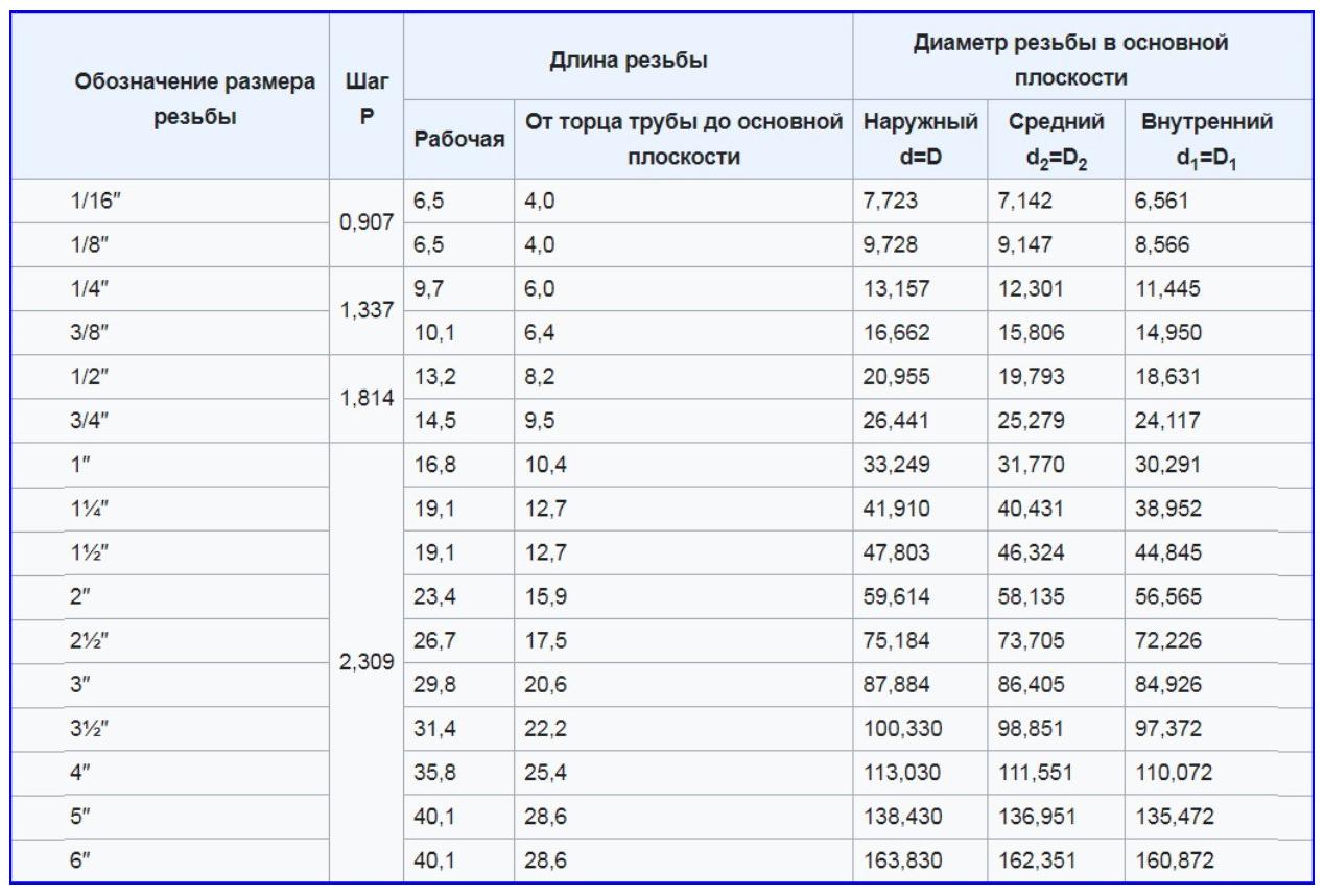 Типоразмеры конической резьбы по ГОСТ 6211-81.