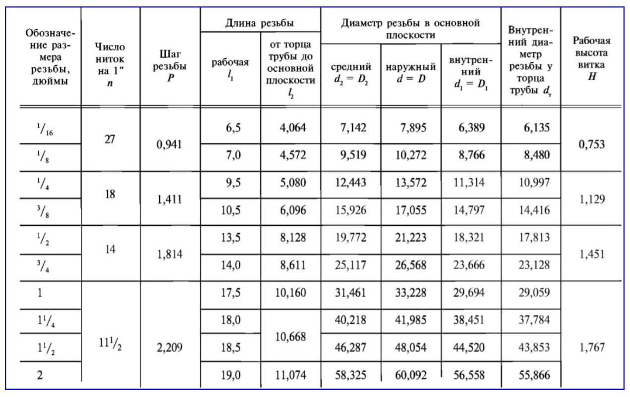 Размерные параметры конической 60° резьбы по ГОСТ 6111-52.