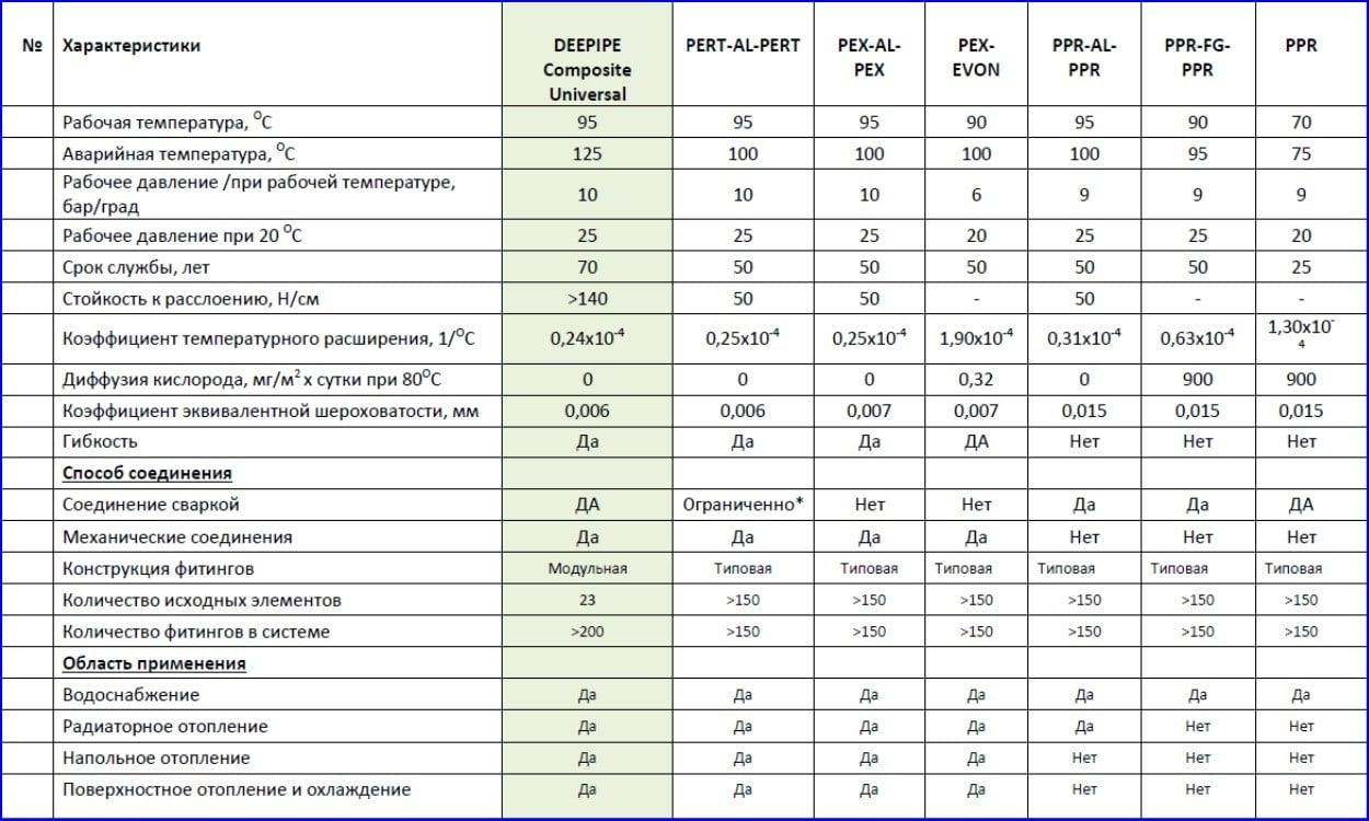 Сравнительная таблица технических характеристик РЕХ-труб и PPR-труб.