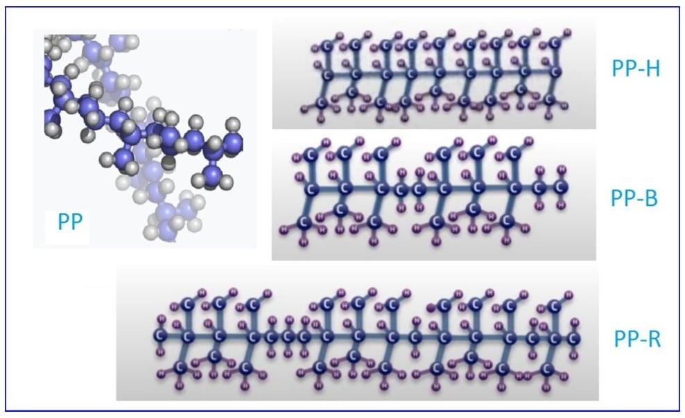 Кристаллические решетки разных типов полипропилена