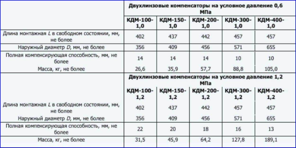 Характеристики КДМ.