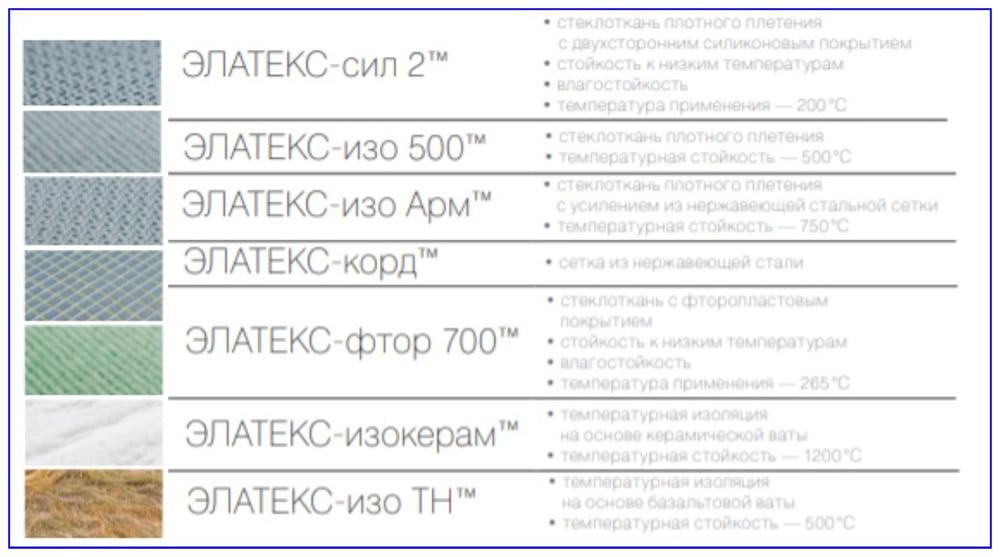 Материалы изготовления тканевых компенсаторов